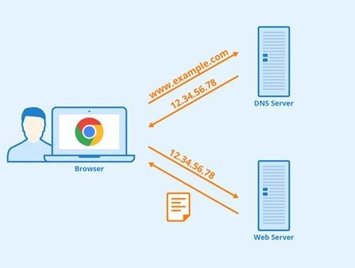 Changer les serveurs DNS