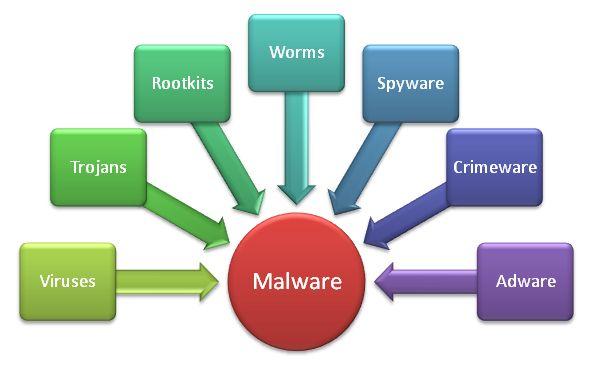 Supprimer les virus